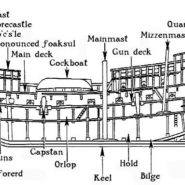 Diagram of sailing ship hull